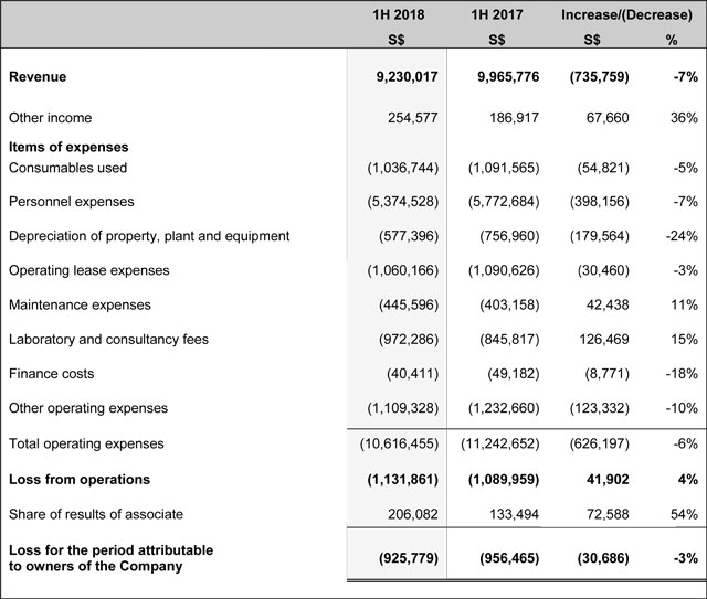 An Income Statement And Of Comprehensive Or A For The Group Together With Comparative